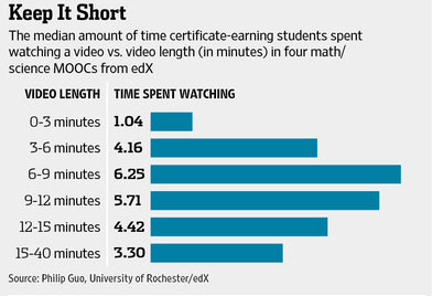 Length of educational videos, wall street journal