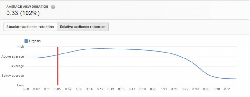 All-Pro-Media-YouTube-Audience-Retention